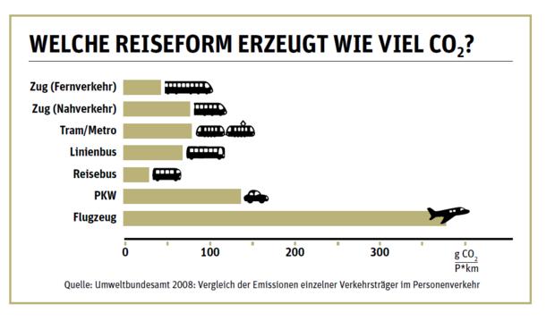 CO2-Ausstoß bei Reisemitteln