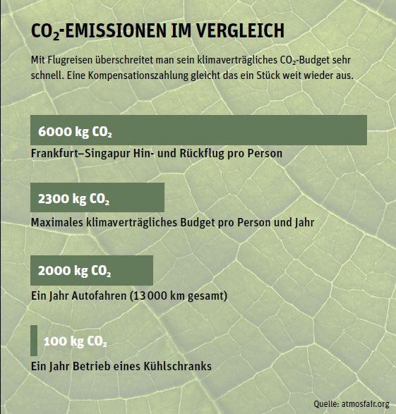 CO2-Emissionen im Vergleich
