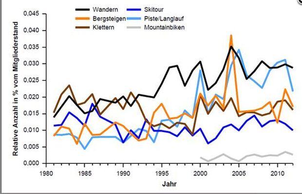 KL-Bergunfallstatistik-DAV-Bergrettung-Bergsportdisziplinen Trend