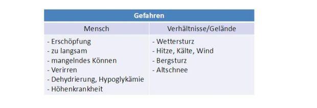 KL-Bergunfallstatistik-DAV-Bergrettung-Blockierung am Jubiläumsgrat