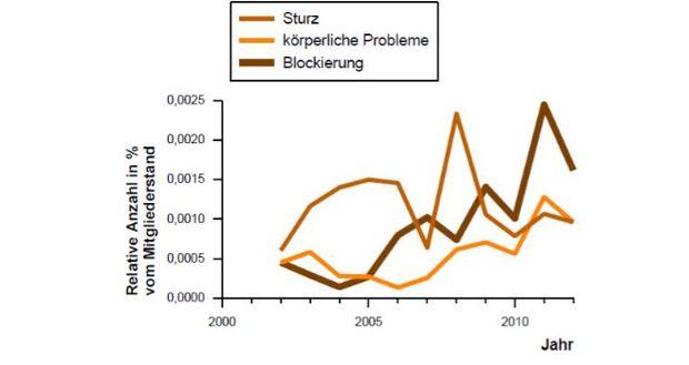 KL-Bergunfallstatistik-DAV-Bergrettung-Klettersteigunfälle