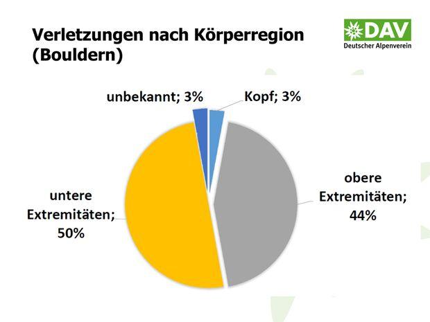 KL-DAV-Statistik-Unfall-Klettern-2014-140805-Bergunfallstatistik-Praesentation-16 (jpg)
