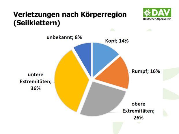 KL-DAV-Statistik-Unfall-Klettern-2014-140805-Bergunfallstatistik-Praesentation-18 (jpg)