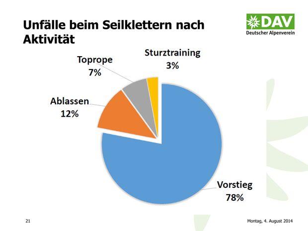 KL-DAV-Statistik-Unfall-Klettern-2014-140805-Bergunfallstatistik-Praesentation-21 (jpg)