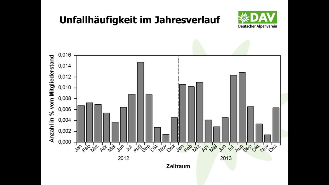Watzmann Unfallstatistik