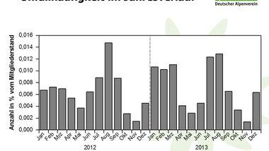 KL-DAV-Statistik-Unfall-Klettern-2014-140805-Bergunfallstatistik-Praesentation-7 (jpg)