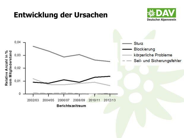 KL-DAV-Statistik-Unfall-Klettern-2014-140805-Bergunfallstatistik-Praesentation-9 (jpg)