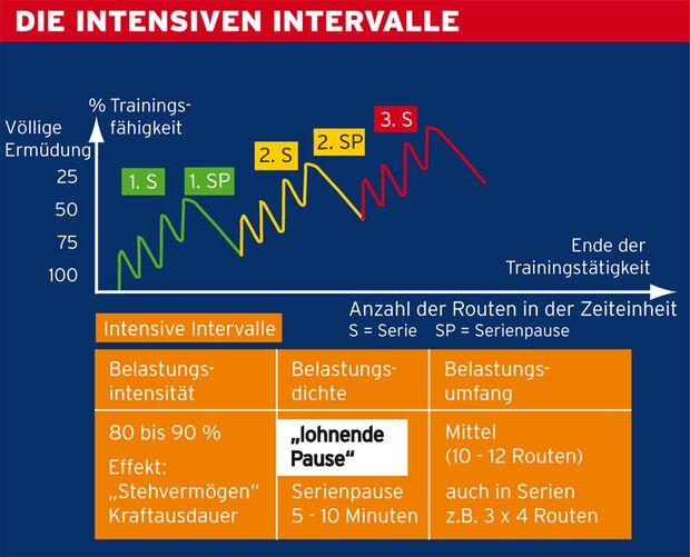 KL Intervalltraining - Kraftausdauer durch Serienklettern