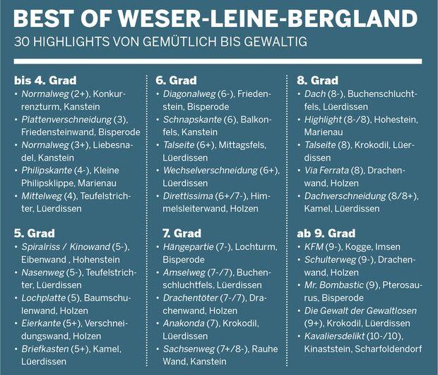Klettern im Weser-Leine-Bergland: Die besten Routen