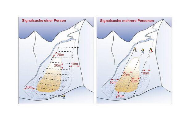 OD-0113-Skitourenspecial-SuchstrategieLebensretter-1 (jpg)