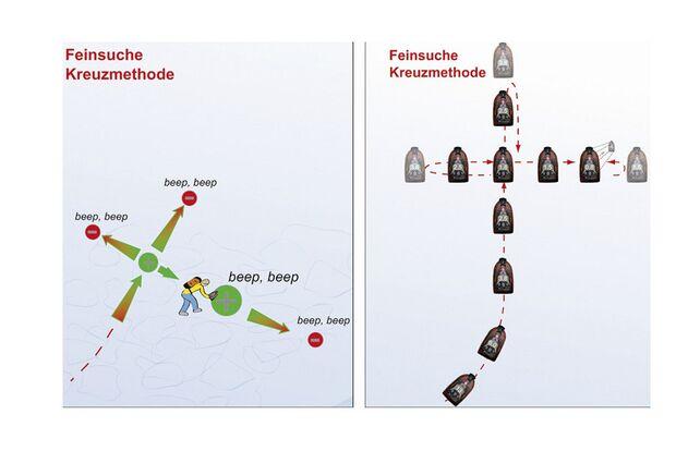 OD-0113-Skitourenspecial-SuchstrategieLebensretter-2 (jpg)