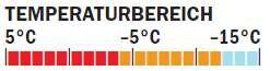 OD_0211_Isolationsjackentest_Temperaturangabe_Mtn Equipmt (jpg)