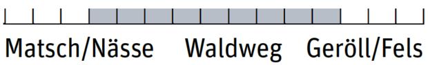OD 0319 Wanderschuhe einsatzbereich - Hanwag Belorado II Tubetec GTX