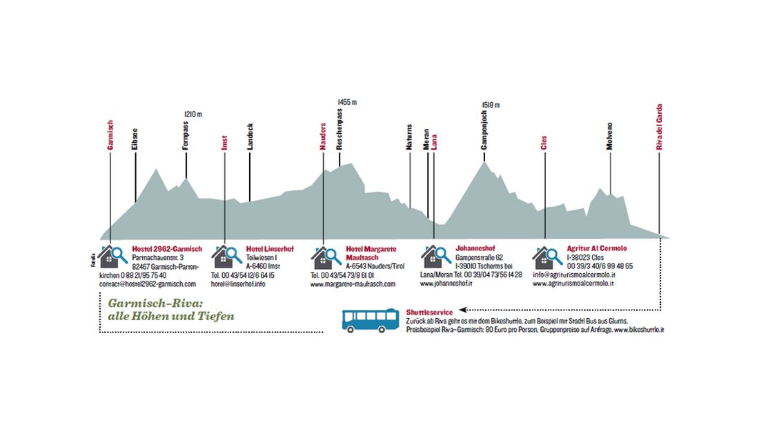 OD 0612 Alpencross MTB Karte Höhenprofil (jpg)