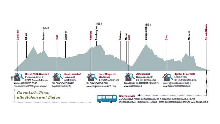Mit Mountainbike Per Über Transalp Dem Rad Die Alpen HID2E9W