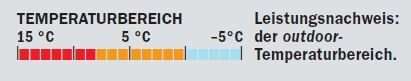 OD 0910 Schlafsacktest_03_Temperaturbereich