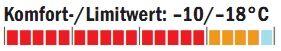 OD_1011_Schlafsacktest_Temperaturbereich_Carinthia (jpg)