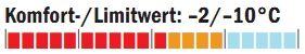 OD_1011_Schlafsacktest_Temperaturbereich_Deuter (jpg)