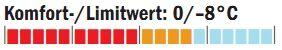 OD_1011_Schlafsacktest_Temperaturbereich_Mammut (jpg)