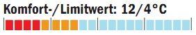 OD_1011_Schlafsacktest_Temperaturbereich_Salewa (jpg)