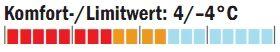 OD_1011_Schlafsacktest_Temperaturbereich_Yeti (jpg)