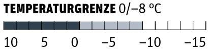 OD 1018 Test Schlafsäcke Temperaturgrenze Carinthia G 250