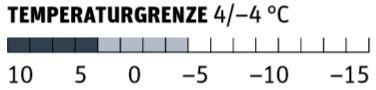 OD 1018 Test Schlafsäcke Temperaturgrenze Vaude Säntis Syn 800