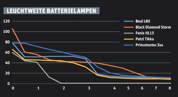 OD 1217 Stirnlampen Test Grafik Leuchtweite Batterie