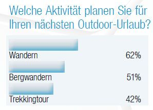 OD 2013 Best Brands outdoor-Leserwahl 2013