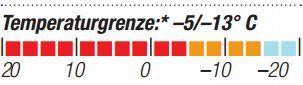 OD-2014-Schlafsacktest-Carinthia-Lite-Blue-1300-Temperaturgrenze (JPG)