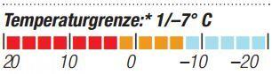 OD-2014-Schlafsacktest-Helsport-Trollheimen-LT-Temperaturgrenze (JPG)