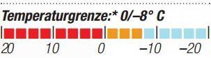 OD-2014-Schlafsacktest-Jack-Wolfskin-Endurion-Temperaturgrenze (JPG)
