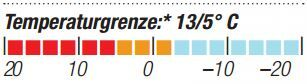 OD-2014-Schlafsacktest-Marmot-Palisade-Temperaturgrenze (JPG)