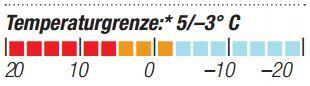 OD-2014-Schlafsacktest-Valandre-Swing-500-Temperaturgrenze (JPG)