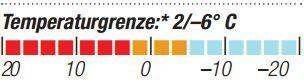 OD-2014-Schlafsacktest-Vaude-Arctic-800-Temperaturgrenze (JPG)