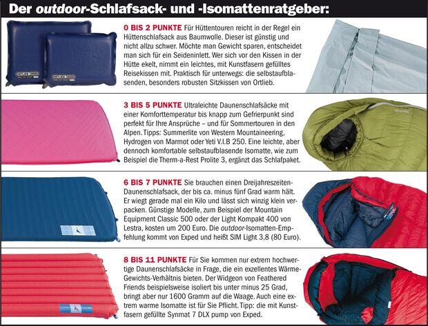OD 9d Equipment-Spezial Schlafsack + Isomatte_2