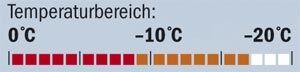 OD Exped Synmat 7 DLX Temperatur