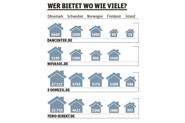OD Skandinavien Hütten Infografik