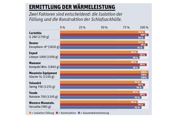 Od 0916 Schlafsack Test Wärmeleistung infografik