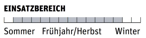 Zelte 07/2021: Vaude Low Chapel L Einsatzbereich