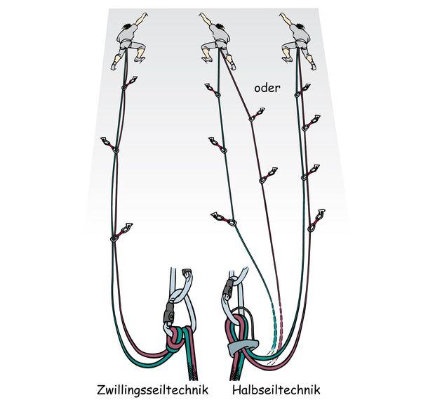 kl-alpinklettern-tipps-knowhow-serie-109-zwilling-halbseiltechnik (jpg)