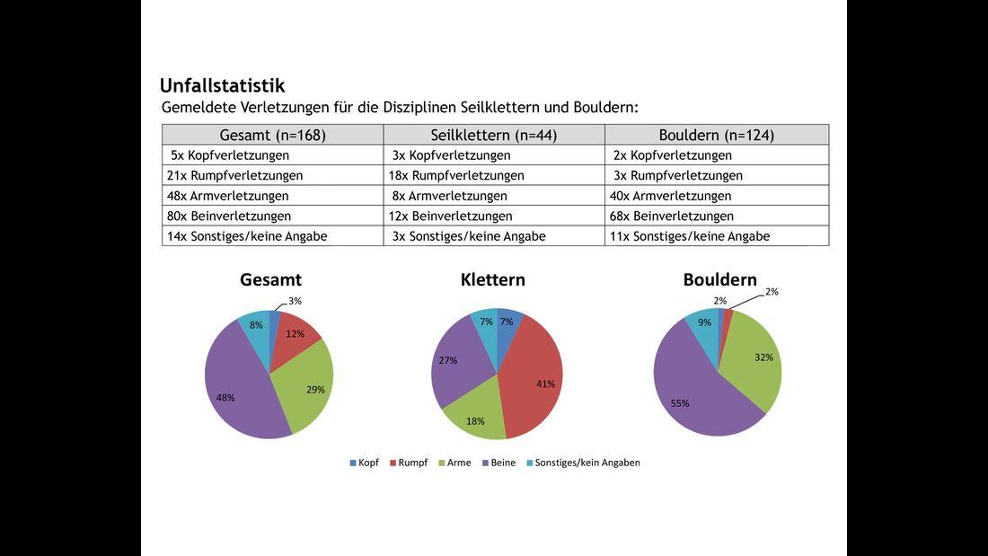 kl-klettern-bouldern-unfallstatistik_2017-4--2 (jpg)