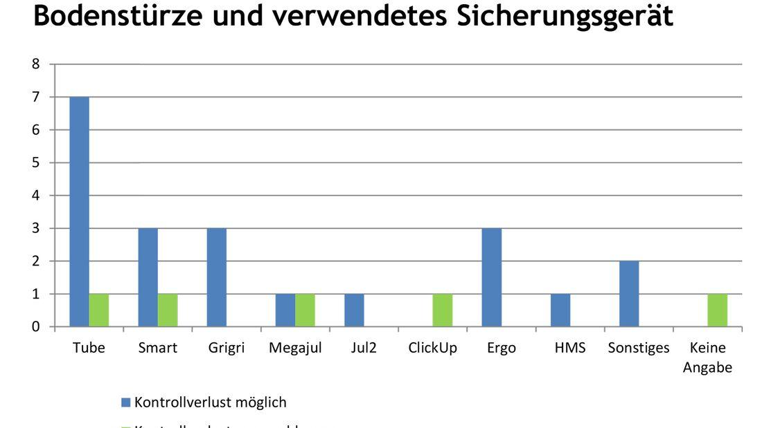 kl-klettern-bouldern-unfallstatistik_2017-9 (jpg)