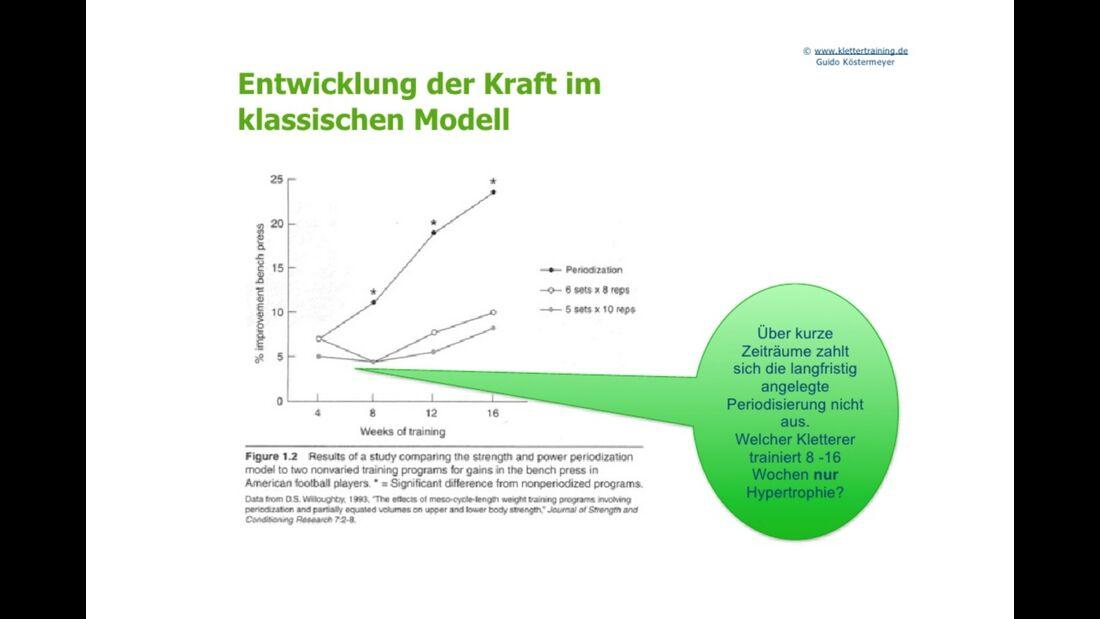 kl-klettertraining-trainings-periodisierung-koestermeyer-klassisches-modell-kraftentwicklung-slide-9 (jpg)