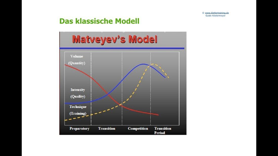 kl-klettertraining-trainings-periodisierung-koestermeyer-klassisches-modell-slide-8 (jpg)