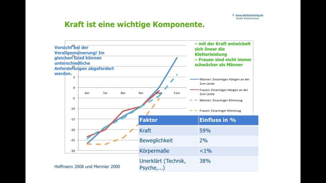 kl-klettertraining-trainings-periodisierung-koestermeyer-kraft-komponente-slide-2 (jpg)