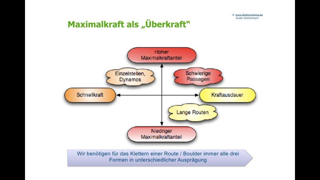 kl-klettertraining-trainings-periodisierung-koestermeyer-maximalkraft-uberkraft-slide-3 (jpg)