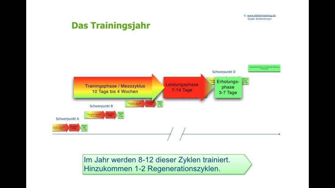 kl-klettertraining-trainings-periodisierung-koestermeyer-trainingsjahr-slide-12 (jpg)