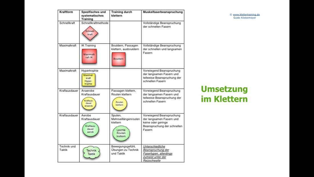 kl-klettertraining-trainings-periodisierung-koestermeyer-umsetzung-klettern-slide-14 (jpg)