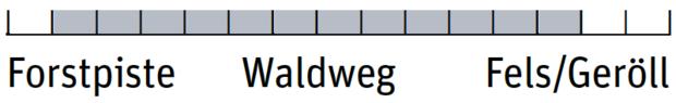od 0219 Wanderschuhe AKU ALTERRA NBK GTX Einsatzbereich